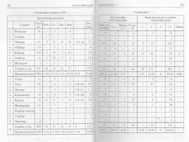 Tabela 1a